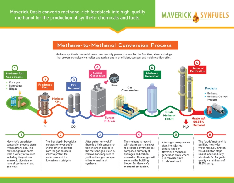 Maverick Oasis Methane to Methanol Process
